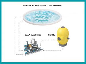 schema vasca idromassaggio skimmer